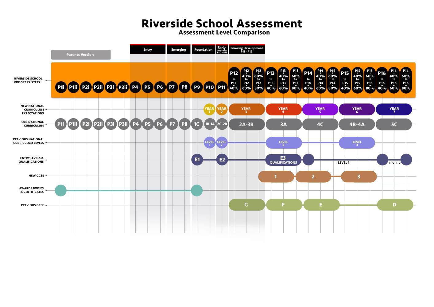 Riverside School Self Evaluation Form School Improvement Plans